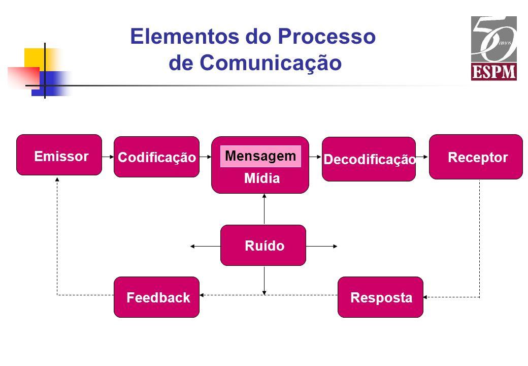 Elementos do Processo de Comunicação Emissor Codificação Mensagem Mídia Decodificação Receptor Ruído FeedbackResposta