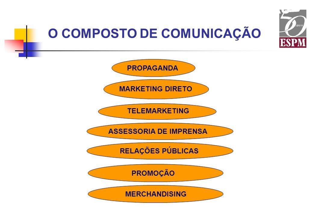 O COMPOSTO DE COMUNICAÇÃO PROPAGANDA MARKETING DIRETO TELEMARKETING ASSESSORIA DE IMPRENSA PROMOÇÃO RELAÇÕES PÚBLICAS MERCHANDISING