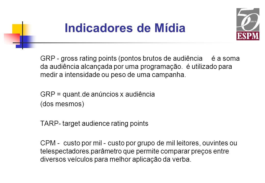 Indicadores de Mídia GRP - gross rating points (pontos brutos de audiência é a soma da audiência alcançada por uma programação. é utilizado para medir