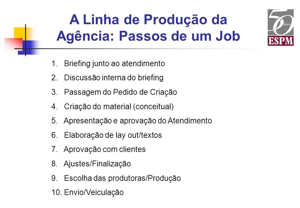 A Linha de Produção da Agência: Passos de um Job 1. Briefing junto ao atendimento 2. Discussão interna do briefing 3. Passagem do Pedido de Criação 4.