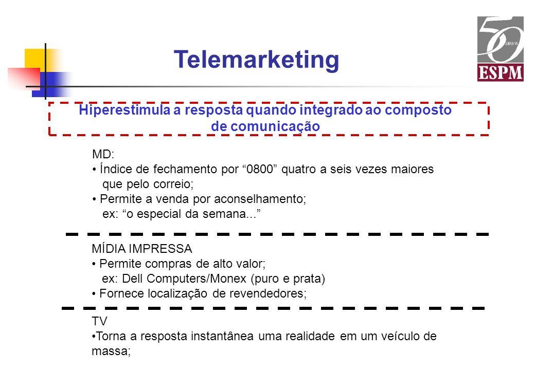 Telemarketing Hiperestimula a resposta quando integrado ao composto de comunicação MD: Índice de fechamento por 0800 quatro a seis vezes maiores que p