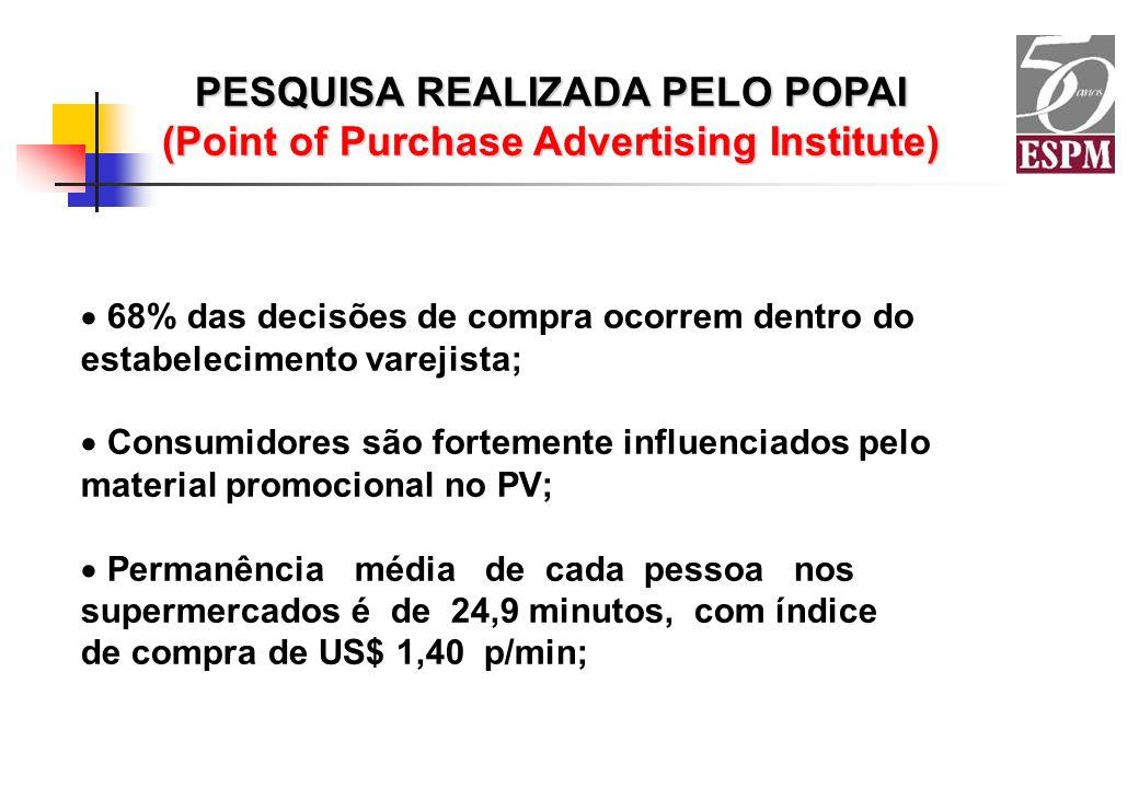 PESQUISA REALIZADA PELO POPAI (Point of Purchase Advertising Institute) 68% das decisões de compra ocorrem dentro do estabelecimento varejista; Consum
