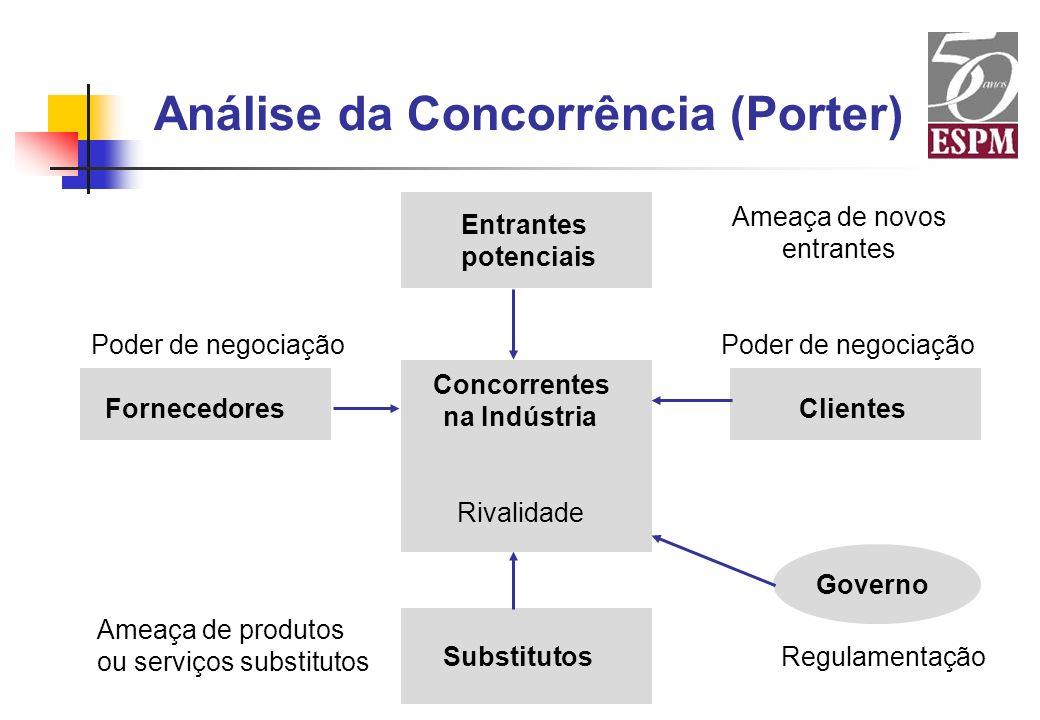 Análise da Concorrência (Porter) Entrantes potenciais Ameaça de novos entrantes Concorrentes na Indústria Rivalidade Clientes Poder de negociação Subs