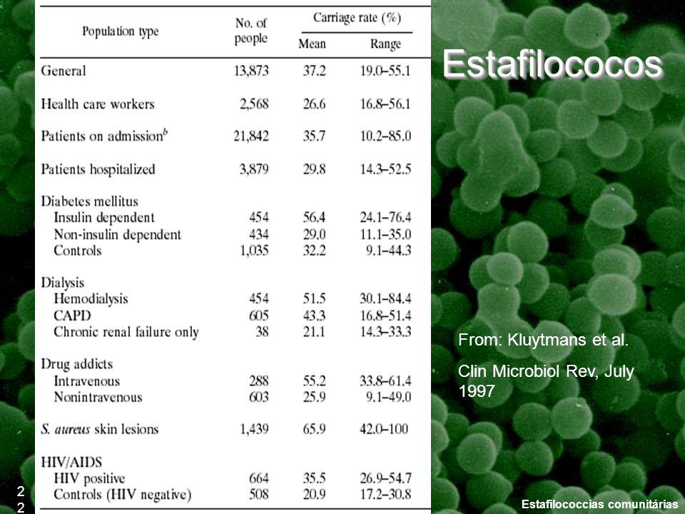 Estafilococcias comunitárias From: Kluytmans et al. Clin Microbiol Rev, July 1997 22 EstafilococosEstafilococos