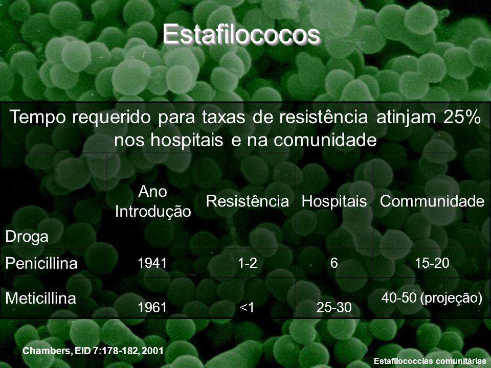 Estafilococcias comunitárias Chambers, EID 7:178-182, 2001 Tempo requerido para taxas de resistência atinjam 25% nos hospitais e na comunidade Droga A