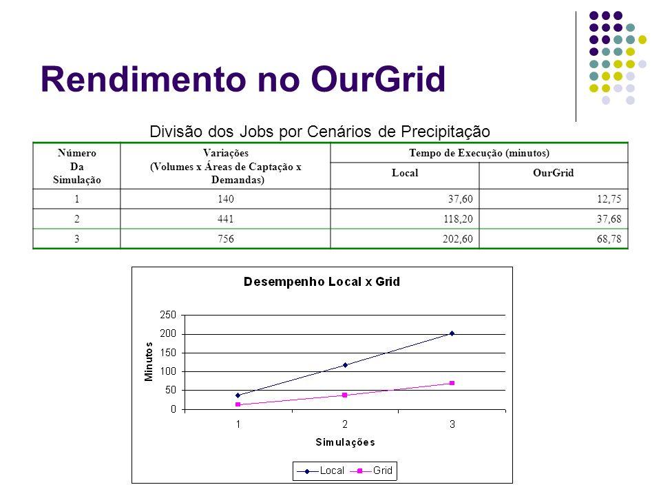Rendimento no OurGrid Número Da Simulação Variações (Volumes x Áreas de Captação x Demandas) Tempo de Execução (minutos) LocalOurGrid 114037,6012,75 2