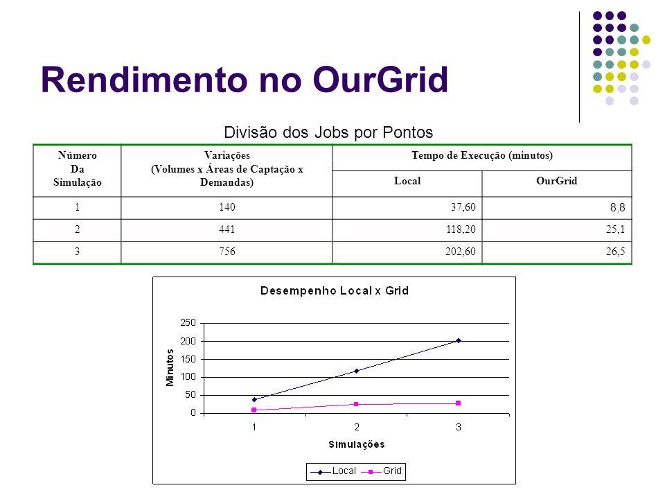 Rendimento no OurGrid Número Da Simulação Variações (Volumes x Áreas de Captação x Demandas) Tempo de Execução (minutos) LocalOurGrid 114037,60 8,8 24