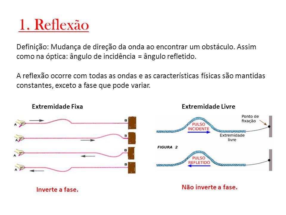 1. Reflexão Definição: Mudança de direção da onda ao encontrar um obstáculo. Assim como na óptica: ângulo de incidência = ângulo refletido. Extremidad