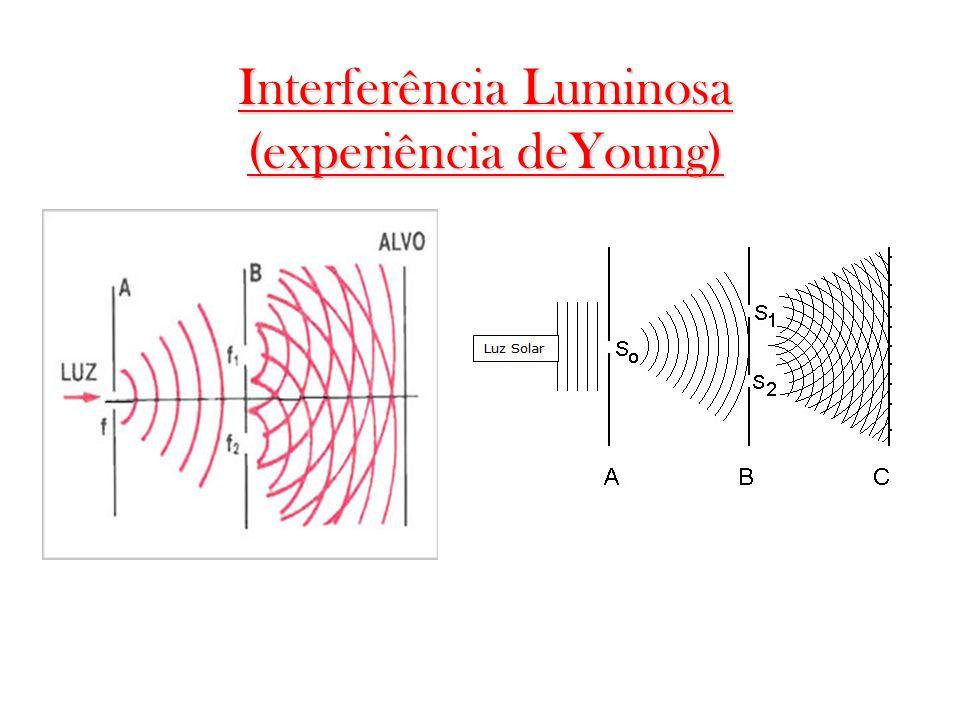 Interferência Luminosa (experiência deYoung)