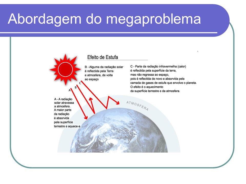 Conseqüências do Megaproblema Enchentes; Elevação do nível dos oceanos; Ciclones; Seca impiedosa; Desertificação do solo; Incêndios florestais; Alterações climáticas; Cotidiano de seres vivos alterado; Dólares em prejuízo.
