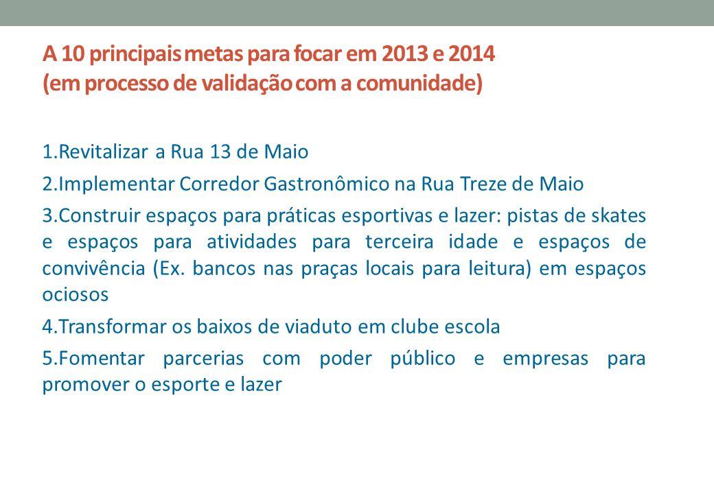 A 10 principais metas para focar em 2013 e 2014 (em processo de validação com a comunidade) 1.Revitalizar a Rua 13 de Maio 2.Implementar Corredor Gast