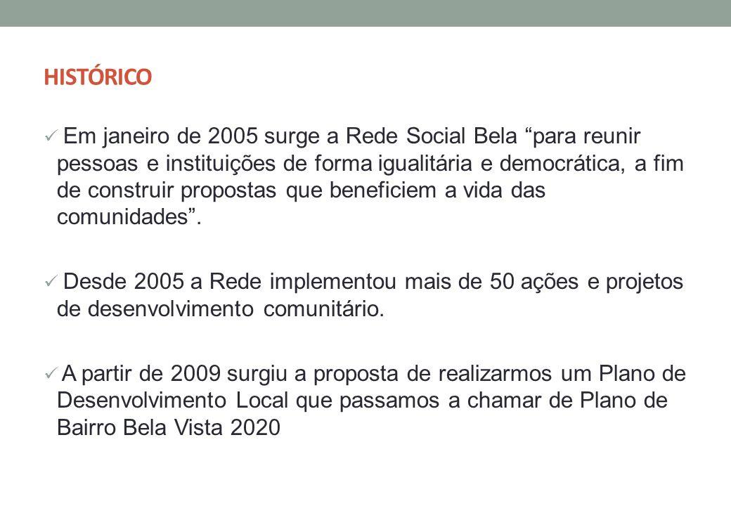 HISTÓRICO Em janeiro de 2005 surge a Rede Social Bela para reunir pessoas e instituições de forma igualitária e democrática, a fim de construir propos
