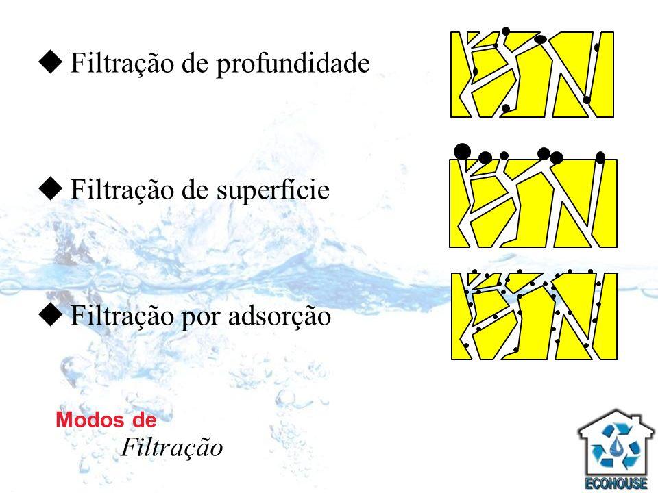 Filtração de profundidade Filtração de superfície Filtração por adsorção Modos de Filtração