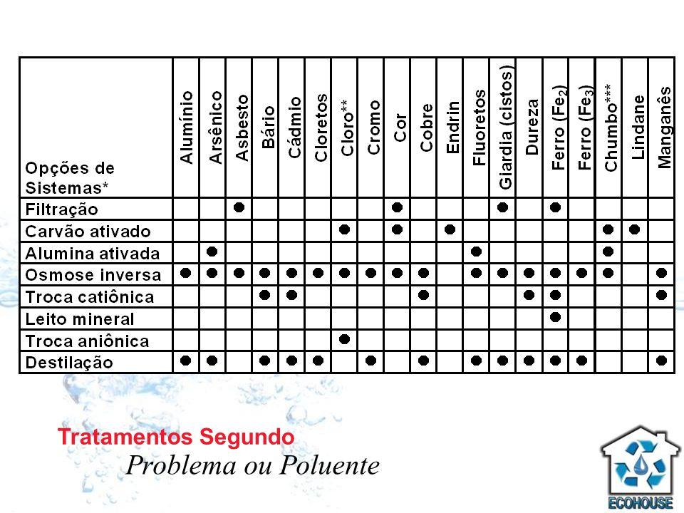 Tratamentos Segundo Problema ou Poluente