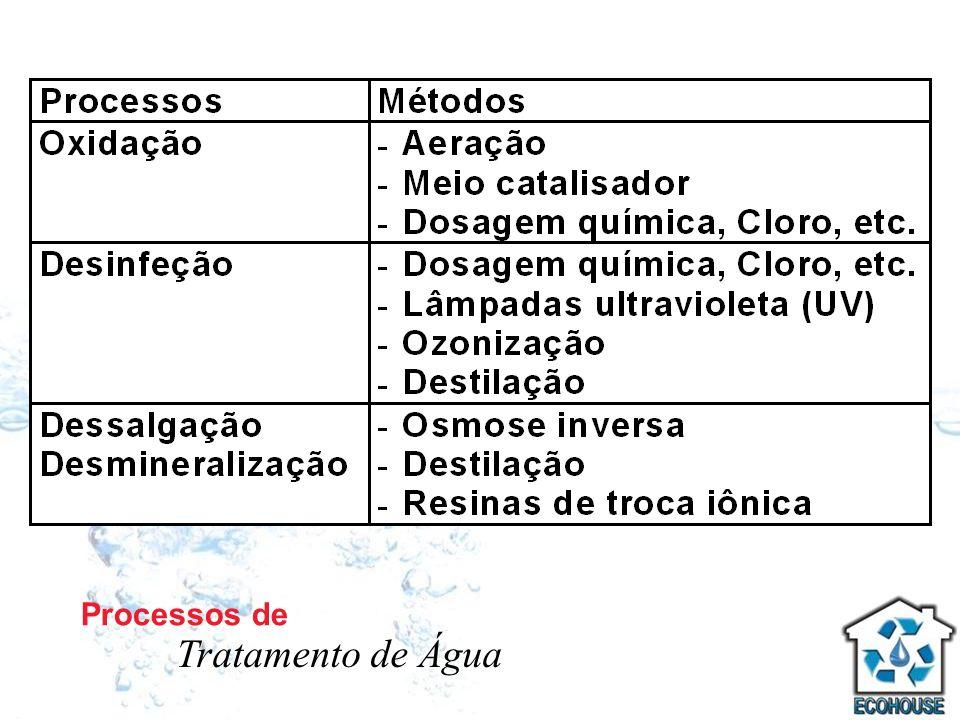 Processos de Tratamento de Água