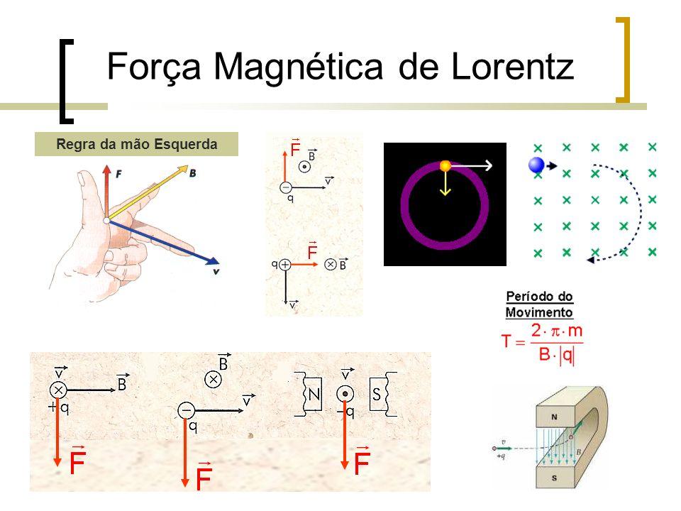 Força Magnética de Lorentz Regra da mão Esquerda