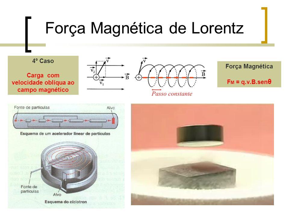 Força Magnética de Lorentz 4º Caso Carga com velocidade oblíqua ao campo magnético Força Magnética F M = q.v.B.sen θ