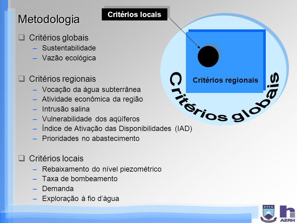 Metodologia Critérios globais –Sustentabilidade –Vazão ecológica Critérios regionais –Vocação da água subterrânea –Atividade econômica da região –Intr