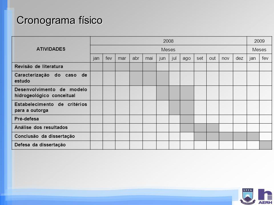 Cronograma físico ATIVIDADES 20082009 Meses janfevmarabrmaijunjulagosetoutnovdezjanfev Revisão de literatura Caracterização do caso de estudo Desenvol