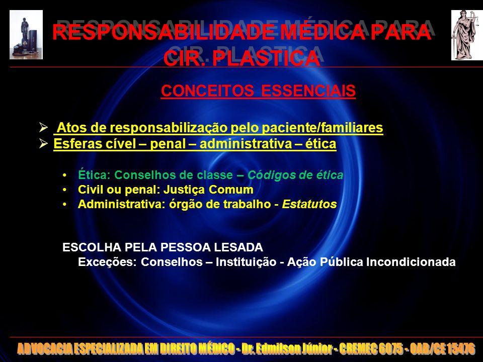 6 RESPONSABILIDADE MÉDICA PARA CIR. PLASTICA CONCEITOS ESSENCIAIS Atos de responsabilização pelo paciente/familiares Esferas cível – penal – administr