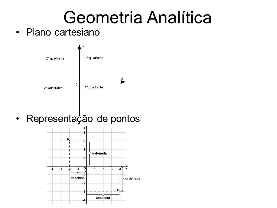 Geometria Analítica Plano cartesiano Representação de pontos