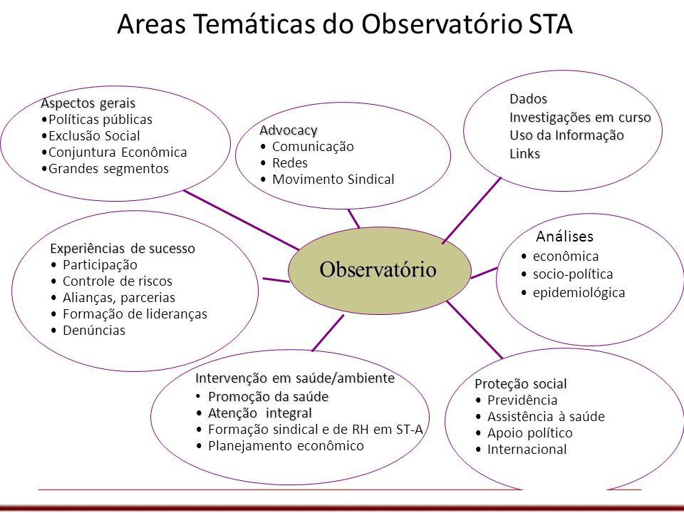 Areas Temáticas do Observatório STA Observatório Proteção social Previdência Assistência à saúde Apoio político Internacional Dados Investigações em c