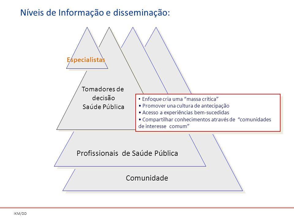 Níveis de Informação e disseminação: IKM/DD Especialistas Tomadores de decisão Saúde Pública Tomadores de decisão Saúde Pública Enfoque cria uma massa