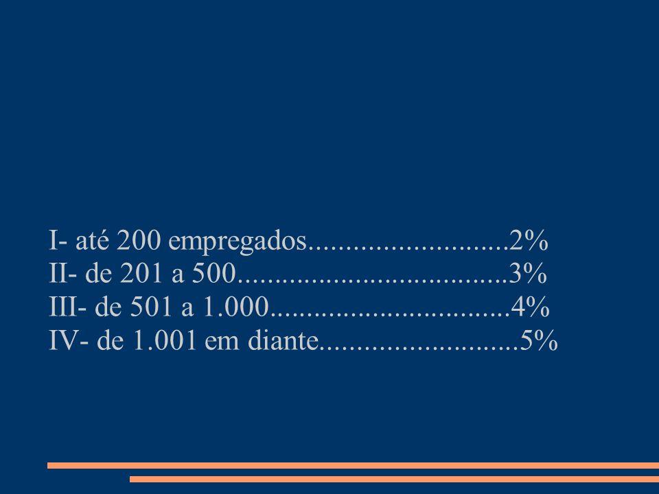 I- até 200 empregados...........................2% II- de 201 a 500.....................................3% III- de 501 a 1.000........................