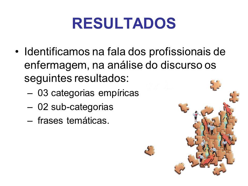 Identificamos na fala dos profissionais de enfermagem, na análise do discurso os seguintes resultados: – 03 categorias empíricas – 02 sub-categorias –