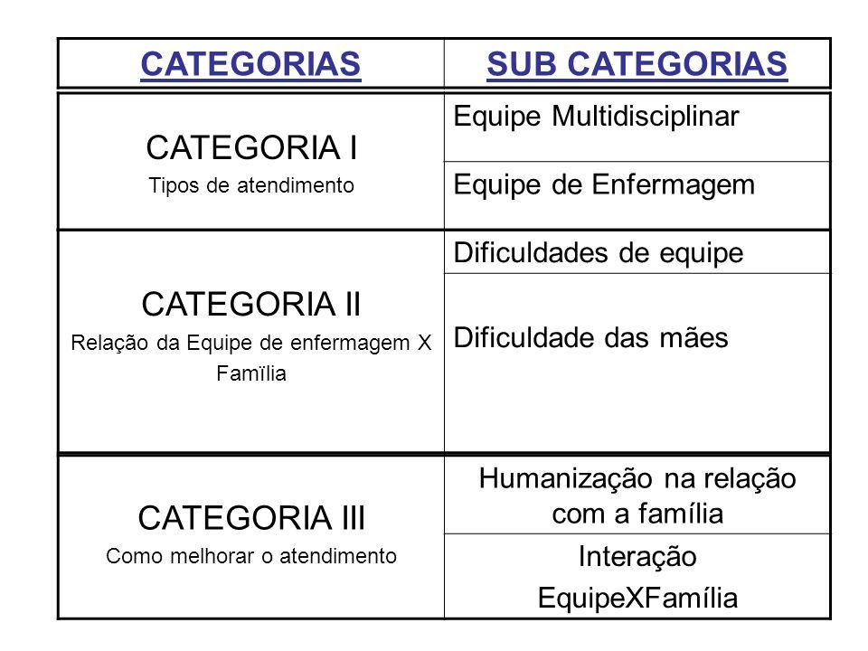 CATEGORIASSUB CATEGORIAS CATEGORIA I Tipos de atendimento Equipe Multidisciplinar Equipe de Enfermagem CATEGORIA II Relação da Equipe de enfermagem X