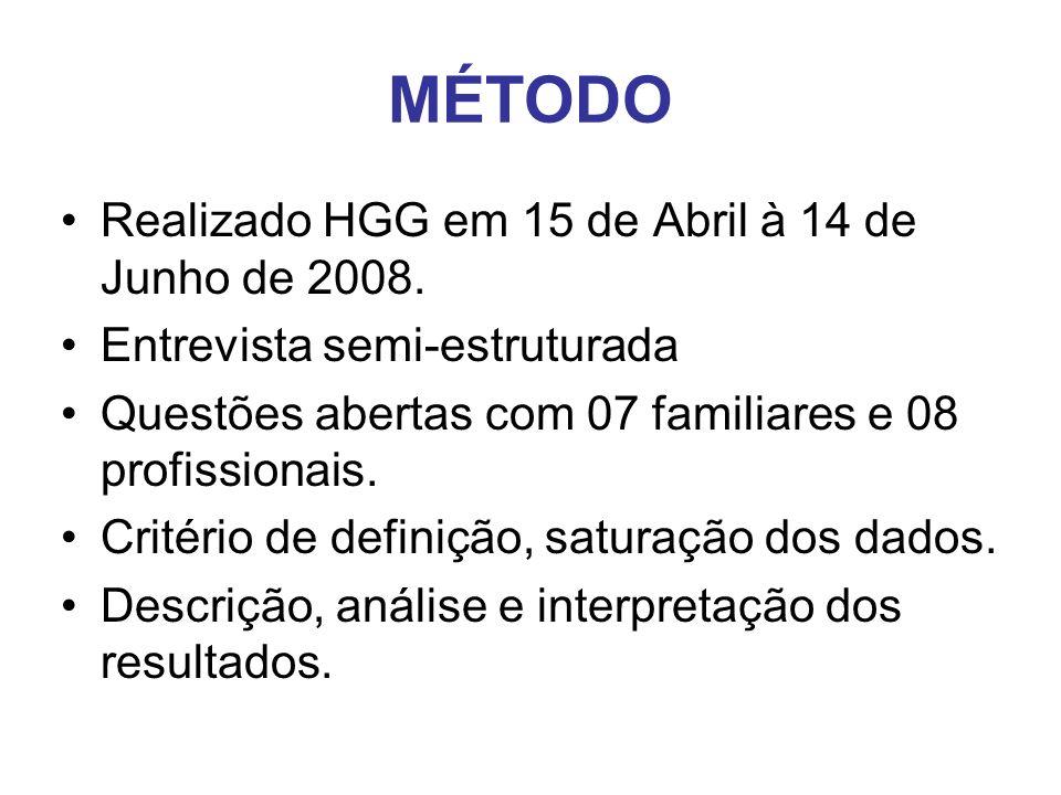 MÉTODO Realizado HGG em 15 de Abril à 14 de Junho de 2008. Entrevista semi-estruturada Questões abertas com 07 familiares e 08 profissionais. Critério