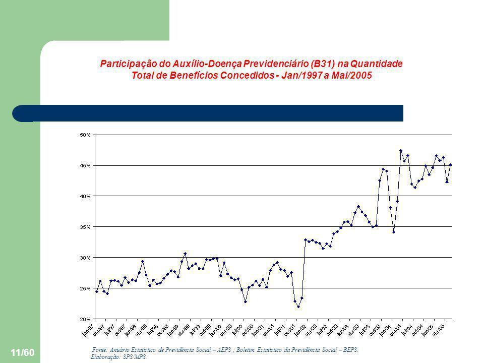 11/60 Participação do Auxílio-Doença Previdenciário (B31) na Quantidade Total de Benefícios Concedidos - Jan/1997 a Mai/2005 Fonte: Anuário Estatístic