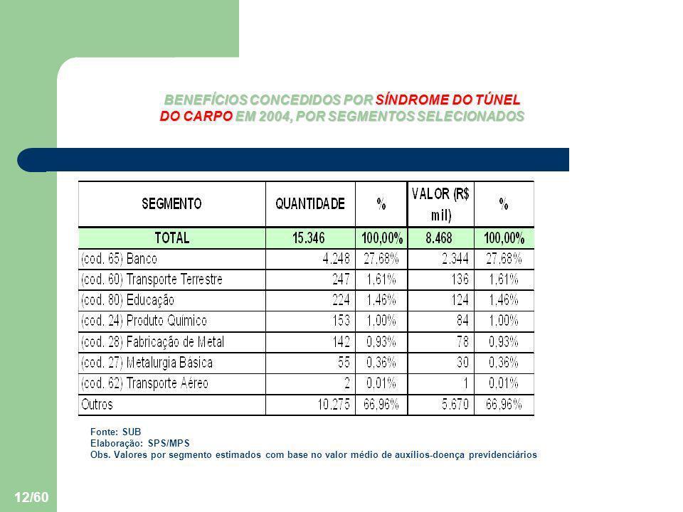 12/60 BENEFÍCIOS CONCEDIDOS POR SÍNDROME DO TÚNEL DO CARPO EM 2004, POR SEGMENTOS SELECIONADOS Fonte: SUB Elaboração: SPS/MPS Obs. Valores por segment