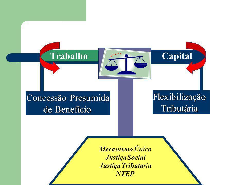 Concessão Presumida de Benefício de Benefício FlexibilizaçãoTributária Mecanismo Único Justiça Social Justiça Tributaria NTEP CapitalTrabalho