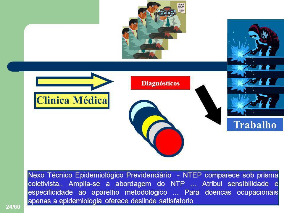 24/60 Nexo Técnico Epidemiológico Previdenciário - NTEP comparece sob prisma coletivista.. Amplia-se a abordagem do NTP... Atribui sensibilidade e esp