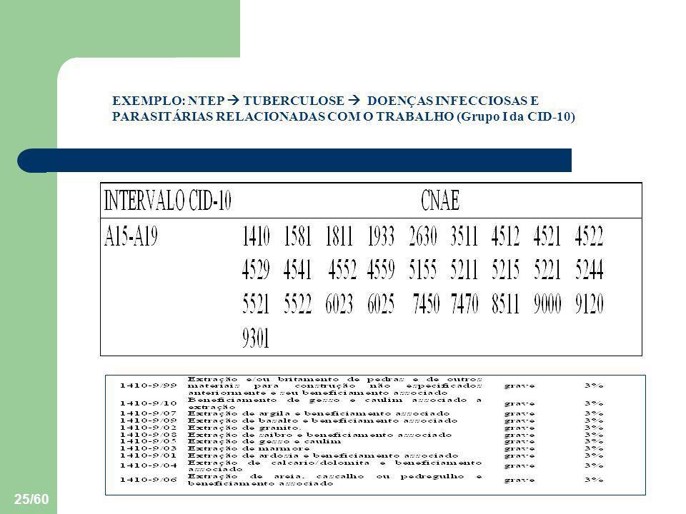 25/60 EXEMPLO: NTEP TUBERCULOSE DOENÇAS INFECCIOSAS E PARASITÁRIAS RELACIONADAS COM O TRABALHO (Grupo I da CID-10)