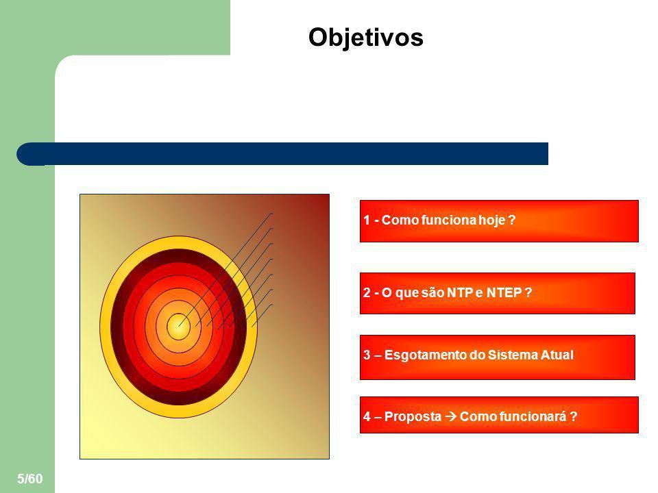 5/60 2 - O que são NTP e NTEP ? 3 – Esgotamento do Sistema Atual 4 – Proposta Como funcionará ? Objetivos 1 - Como funciona hoje ?