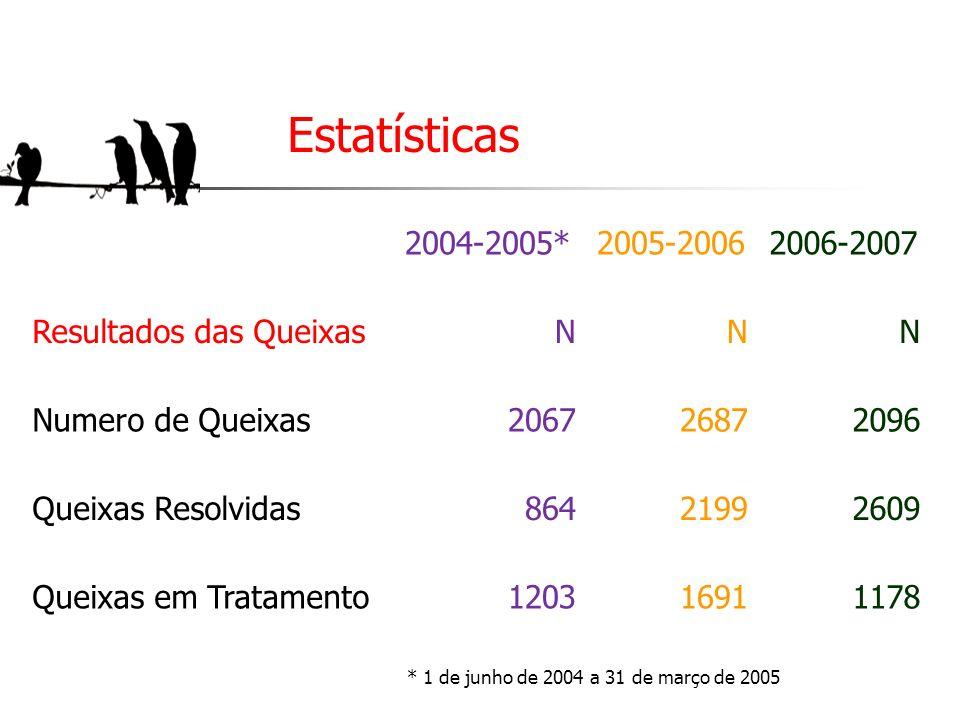 Estatísticas 2004-2005*2005-20062006-2007 Resultados das QueixasNNN Numero de Queixas206726872096 Queixas Resolvidas86421992609 Queixas em Tratamento1
