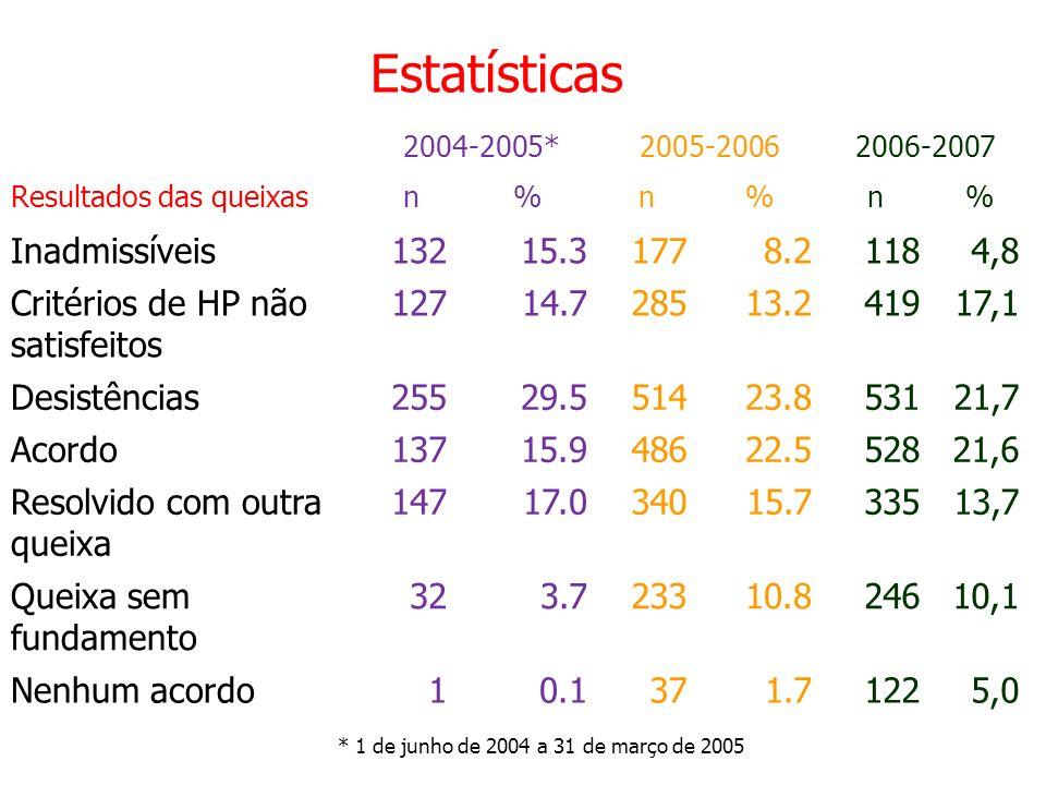 Estatísticas 2004-2005*2005-20062006-2007 Resultados das queixasn%n%n% Inadmissíveis13215.31778.21184,8 Critérios de HP não satisfeitos 12714.728513.2