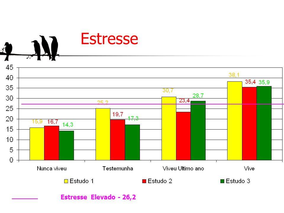 Estresse Estresse Elevado - 26,2