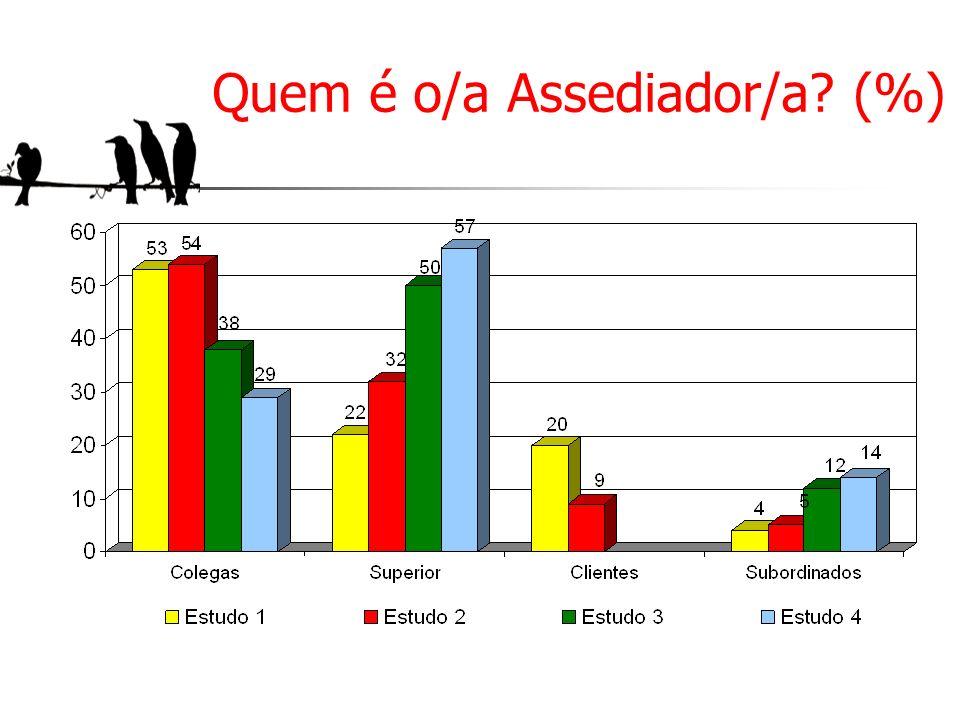 Quem é o/a Assediador/a? (%)