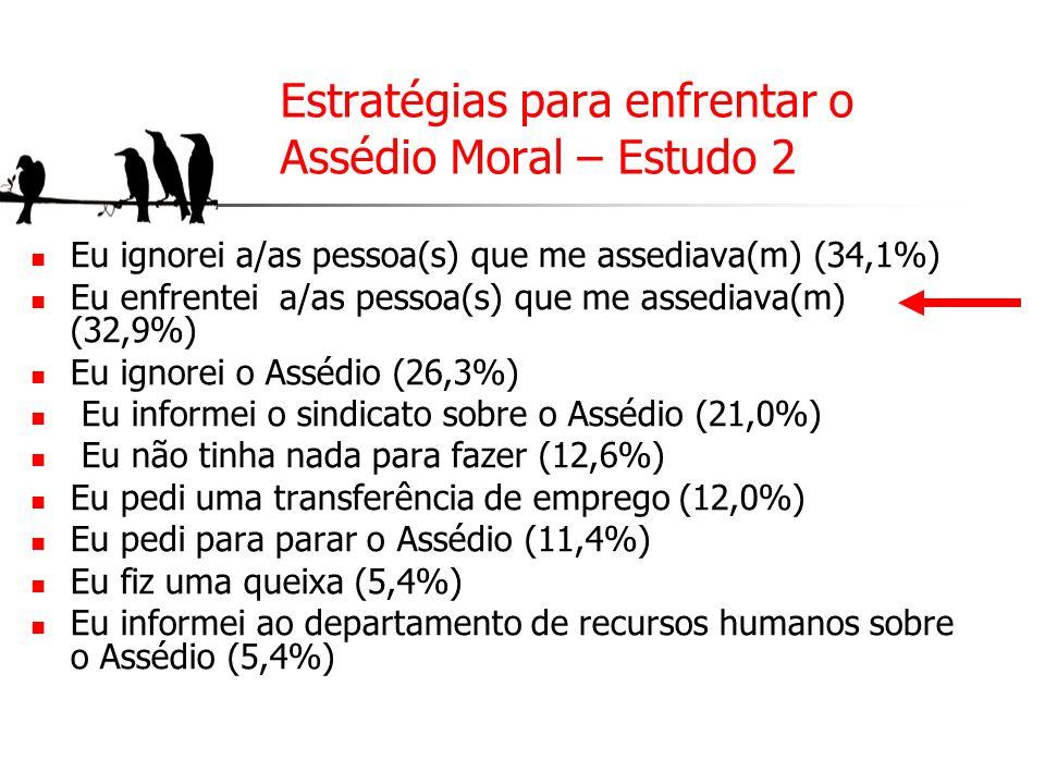 Estratégias para enfrentar o Assédio Moral – Estudo 2 Eu ignorei a/as pessoa(s) que me assediava(m) (34,1%) Eu enfrentei a/as pessoa(s) que me assedia