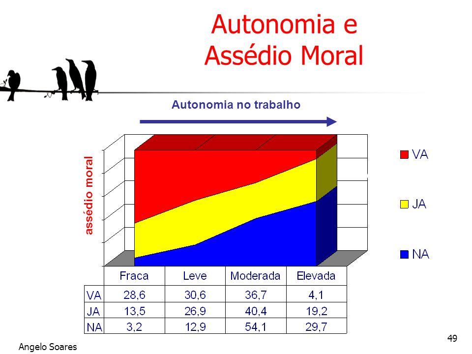 Angelo Soares 49 Autonomia e Assédio Moral assédio moral Autonomia no trabalho Vivait le harcèlement Déjà harcelé (1 an) Jamais harcelé