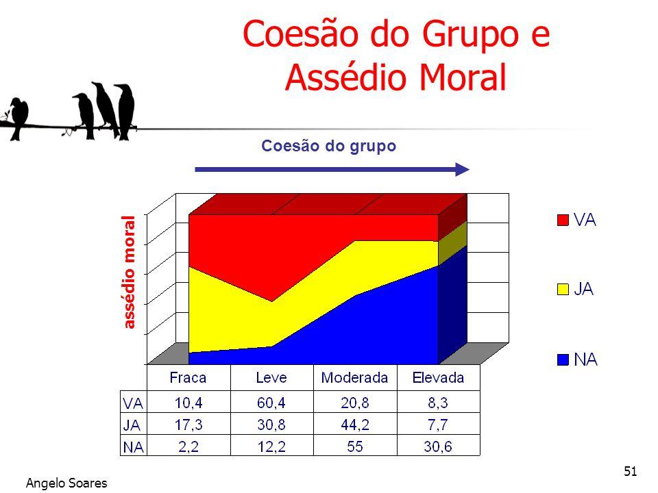 Angelo Soares 51 Coesão do Grupo e Assédio Moral assédio moral Coesão do grupo Vivait le harcèlement Déjà harcelé (1 an) Jamais harcelé
