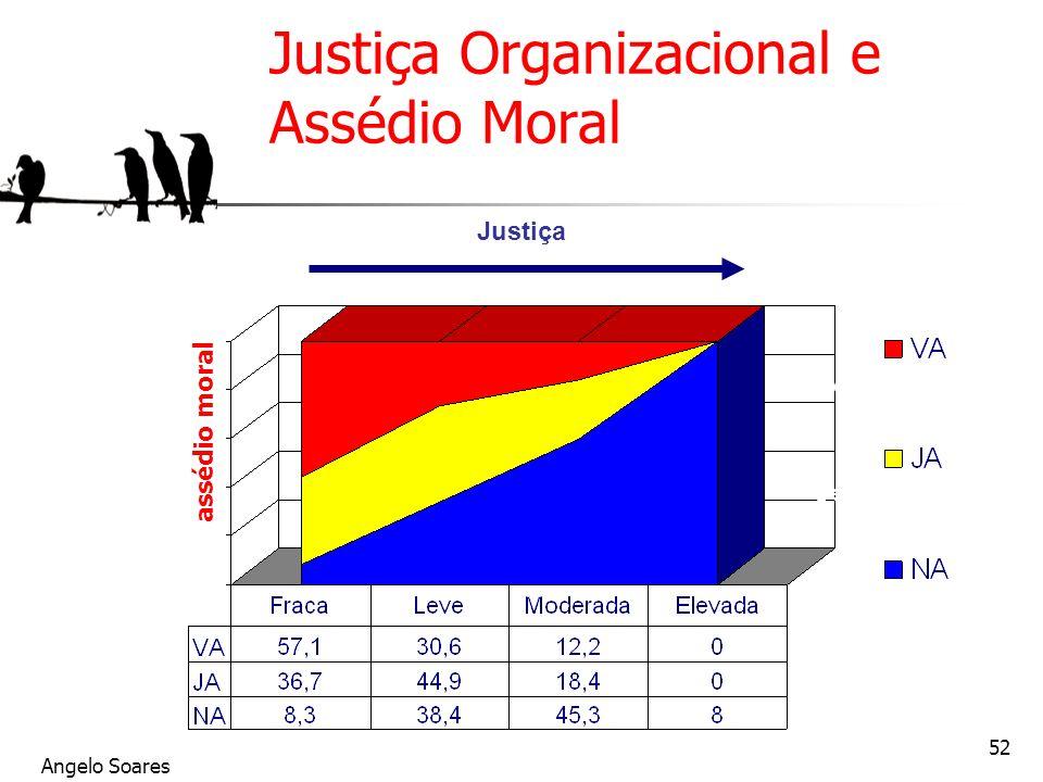 Angelo Soares 52 Justiça Organizacional e Assédio Moral assédio moral Justiça Vivait le harcèlement Déjà harcelé (1 an) Jamais harcelé