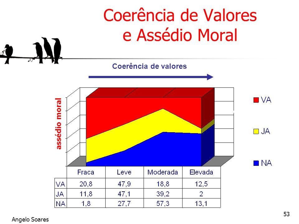 Angelo Soares 53 Coerência de Valores e Assédio Moral assédio moral Coerência de valores Vivait le harcèlement Déjà harcelé (1 an) Jamais harcelé