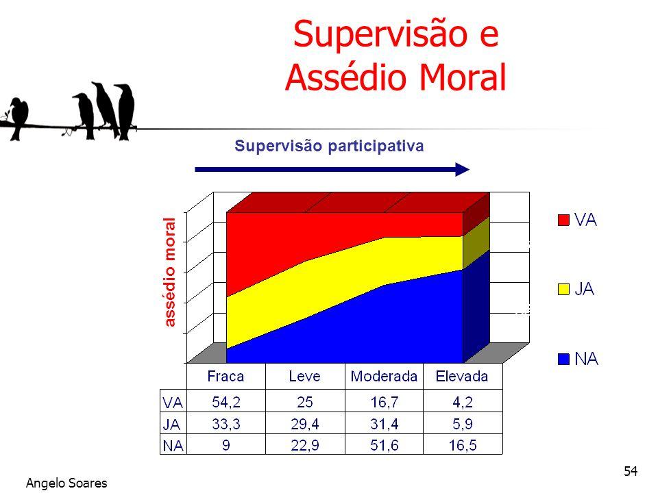 Angelo Soares 54 Supervisão e Assédio Moral assédio moral Supervisão participativa Vivait le harcèlement Déjà harcelé (1 an) Jamais harcelé