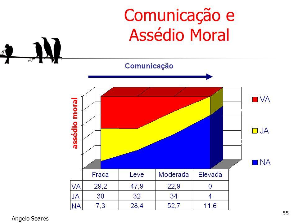 Angelo Soares 55 Comunicação e Assédio Moral assédio moral Comunicação Vivait le harcèlement Déjà harcelé (1 an) Jamais harcelé