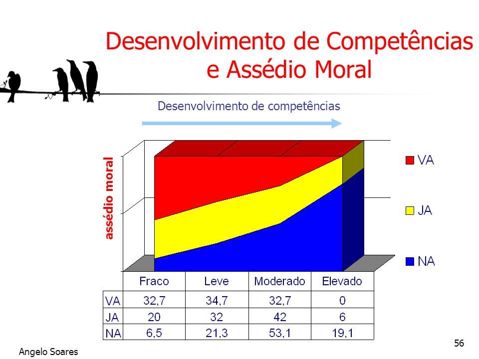 Angelo Soares 56 Desenvolvimento de Competências e Assédio Moral assédio moral Desenvolvimento de competências Vivait le harcèlement Déjà harcelé (1 a