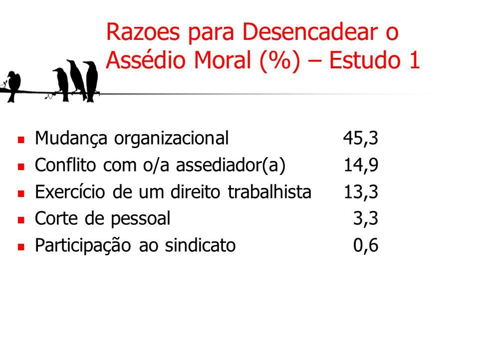 Razoes para Desencadear o Assédio Moral (%) – Estudo 1 Mudança organizacional Conflito com o/a assediador(a) Exercício de um direito trabalhista Corte